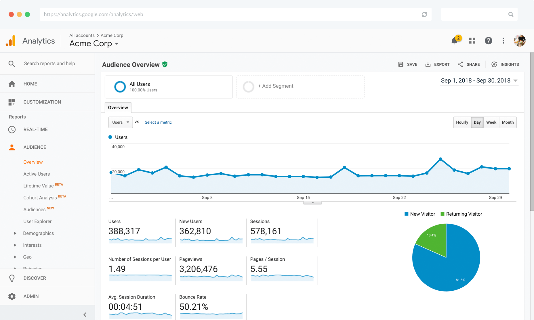 Setup Google Analytics For Growth