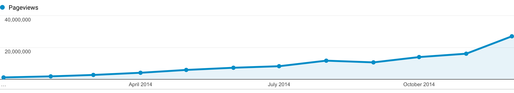 analytics-2014-pageviews-1